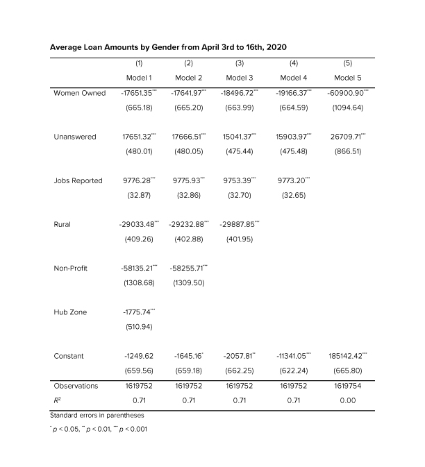 Table 1: Average Loan Amounts by Gender from April 3rd to 16th, 2020