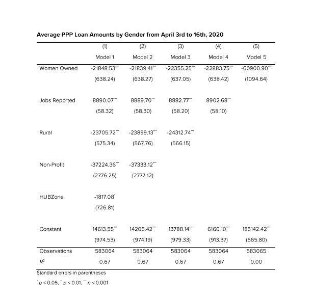 Table 2: Average PPP Loan Amounts by Gender from April 3rd to 16th, 2020