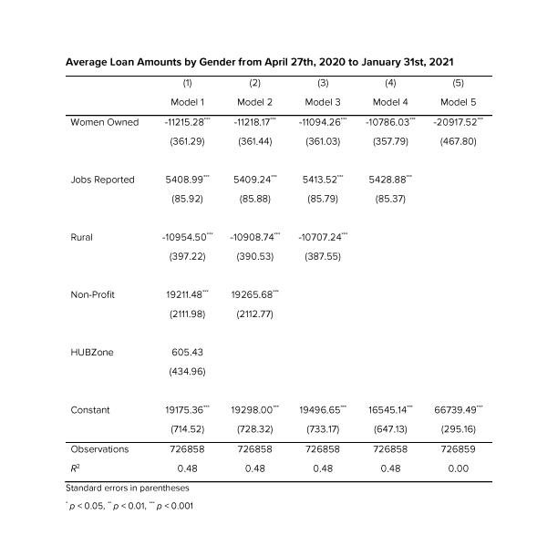 Table 3: Average Loan Amounts by Gender from April 27th, 2020 to January 31st, 2021
