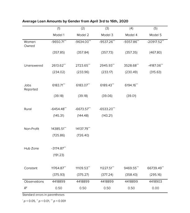 Table 4: Average Loan Amounts by Gender from April 3rd to 16th, 2020