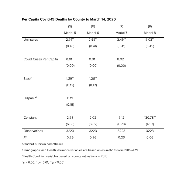Table 2: Per Capita COVID-19 Deaths by County to March 14, 2020
