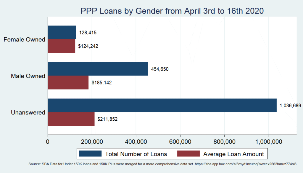 Chart: PPP Loans by Gender from April 3rd to 16th 2020