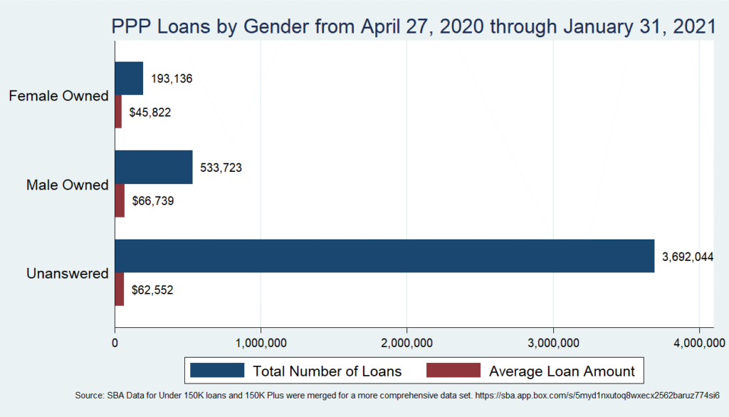 Chart 2: PPP Loans by Gender from April 27, 2020 through January 31, 2021