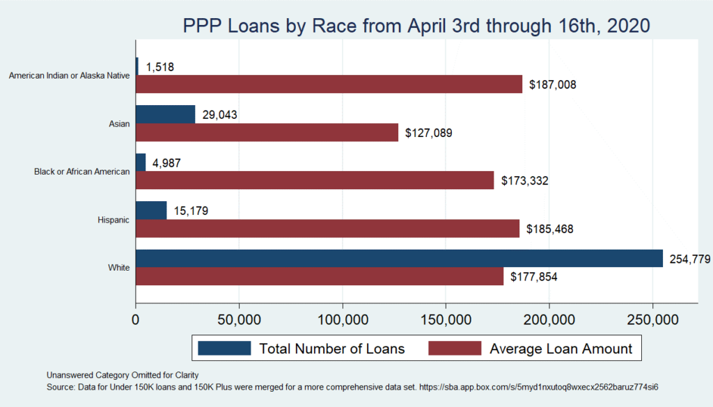 Chart 1: PPP Loans by Race from April 3rd through 16th, 2020