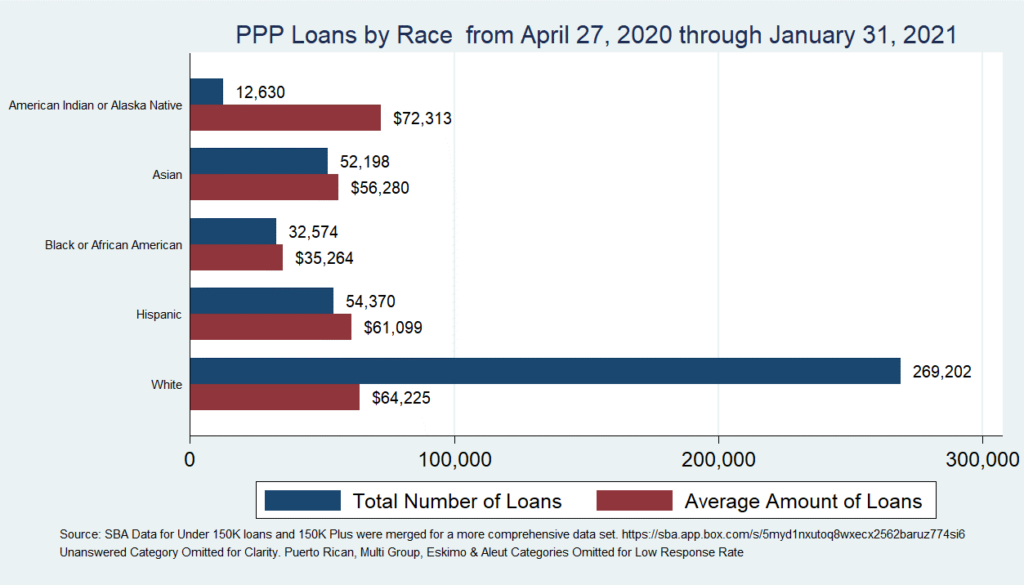 Chart 2: PPP Loans by Race from April 27, 2020 through January 31, 2021