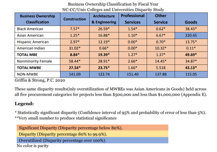 Table 2 - Business Ownership Classification by Fiscal Year NC-CC/Univ Colleges and Universities Disparity Study