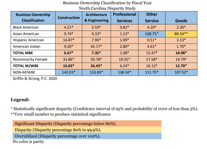 Table 1 - Business Ownership Classification by Fiscal Year North Carolina Disparity Study