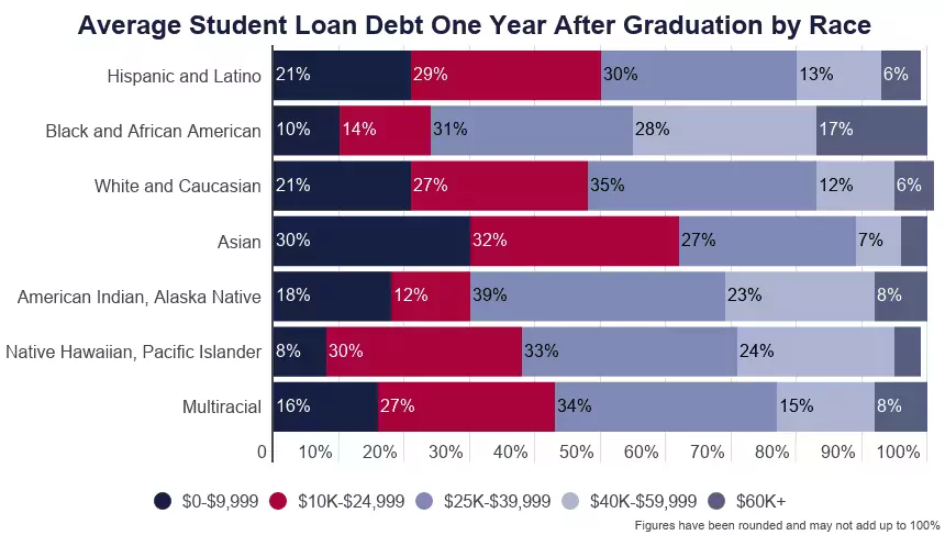 Chart: Average student loan debt one year after graduation by race