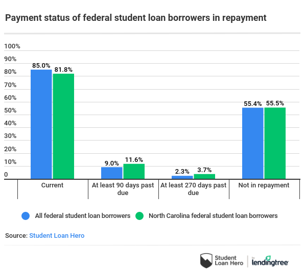 Chart: Payment status of federal student loan borrowers in repayment