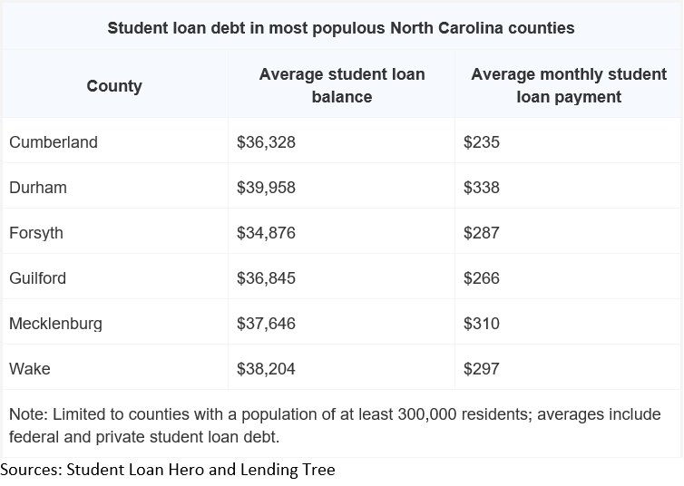 Table - Student loan debt in most populous North Carolina counties